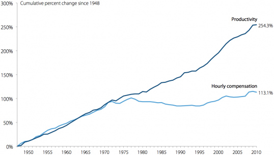 Productivity Growth and Wages