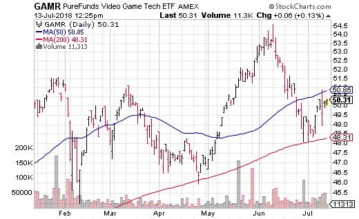 The ETFMG Video Game Tech ETF