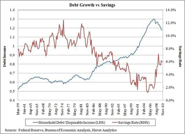 debt growth vs savings chart