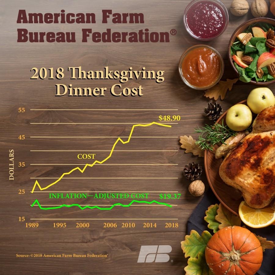 2018 Thanksgiving Dinner Cost