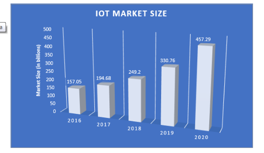 The Internet of Things (IoT) will continue to be a driving force in 2018 and it will succeed in making companies run more efficiently.
