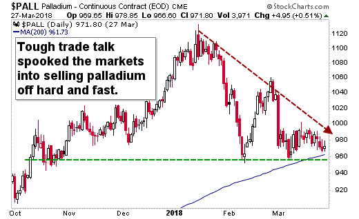 Is this a great place for palladium to rally? Yes, unless China, the U.S. and the rest of the world are giving up driving cars.