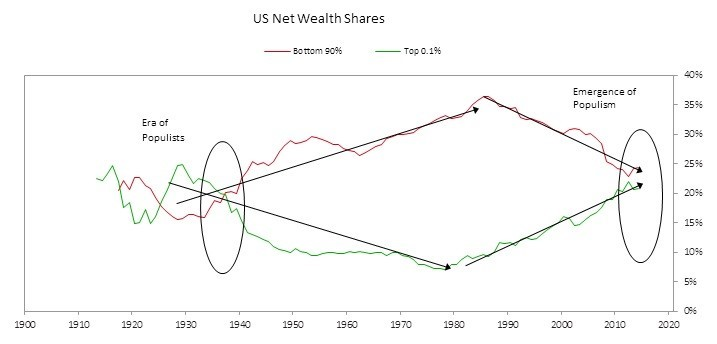 The wealthy top 40% of the population enjoy a comfortable life. The bottom 60% of the population is seeing its living standards crumble away.