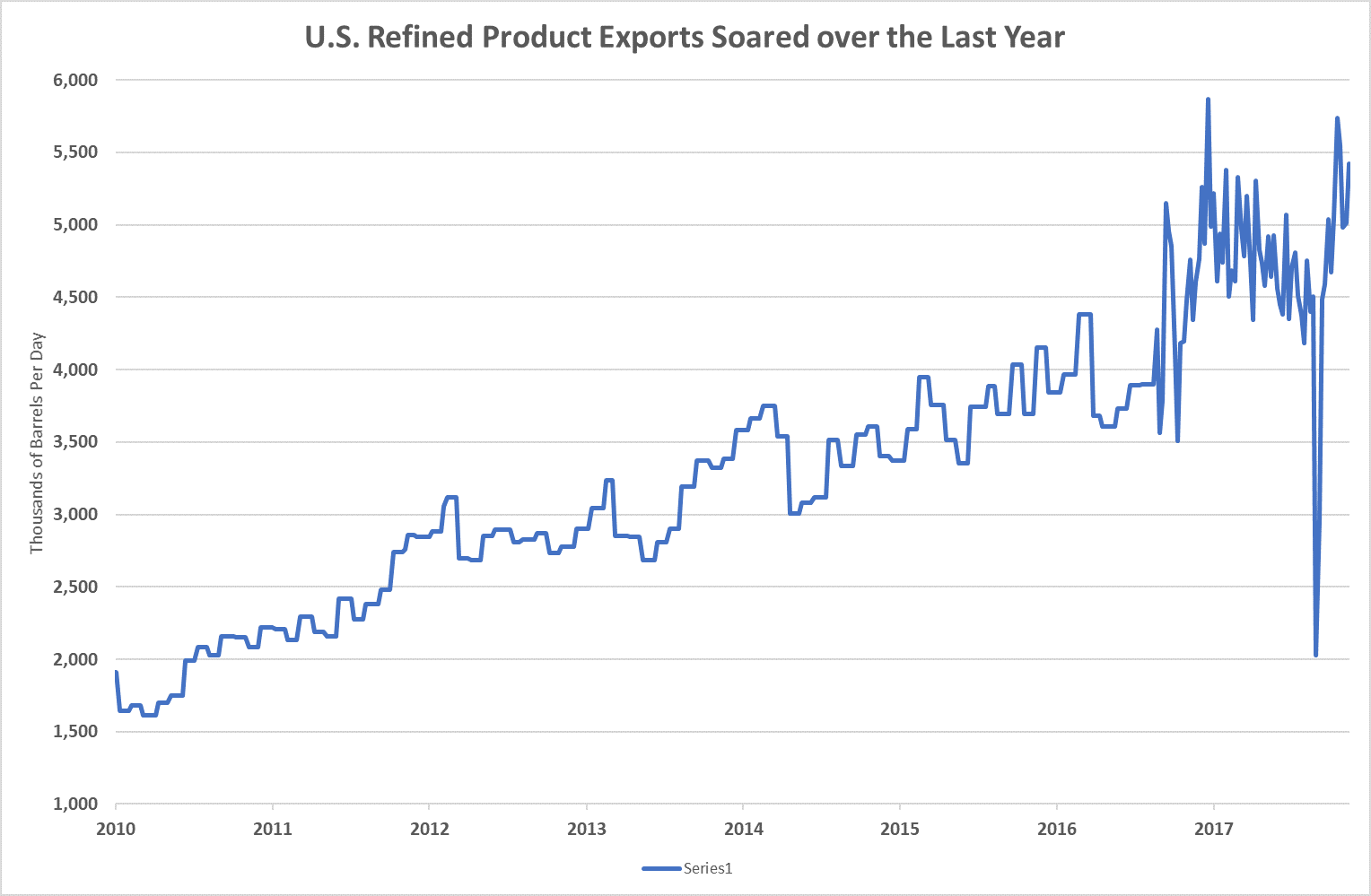 From 2000 through 2010, U.S. exports of refined oil products grew by nearly 160%. But according to the data, we export nearly five times that much now.