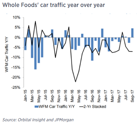Analysts are looking to see whether or not Amazon's acquisition of Whole Foods has created more traffic for the grocery chain.