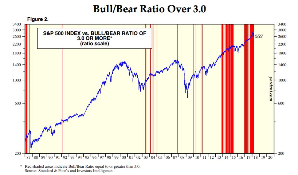 Extreme Bull Market