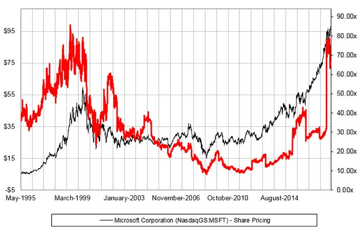 Microsoft's Stock Price