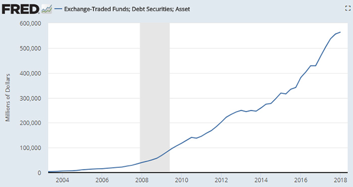 FRED ETF Debt Securities