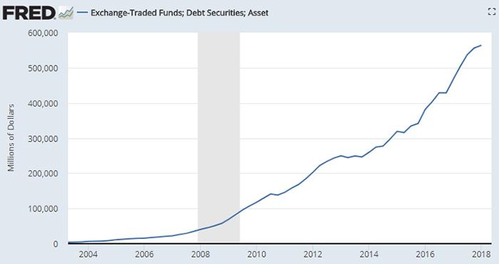 FRED ETF Debt Securities