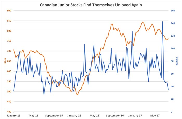 Canadian Junior Stocks