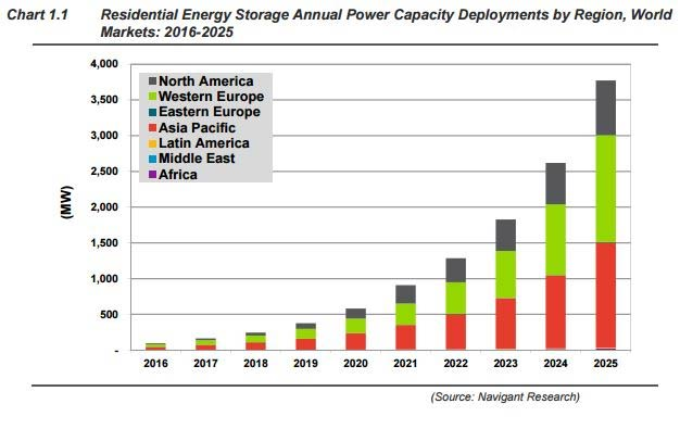 residential energy storage chart
