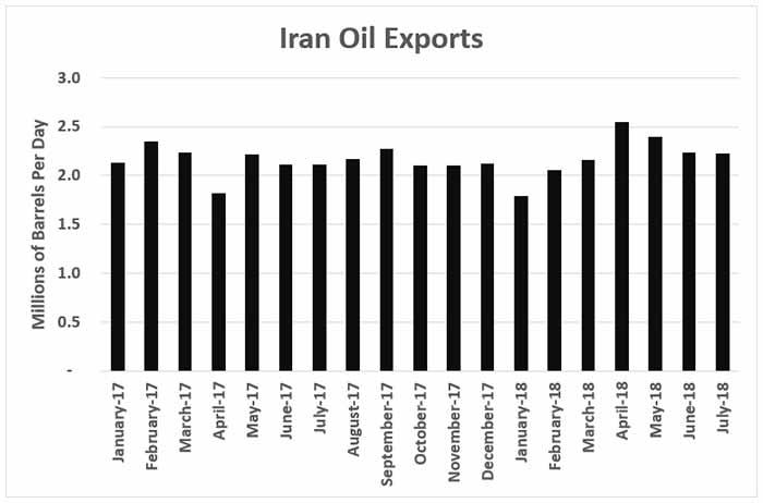 Iran oil exports chart