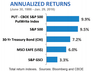 annualized returns chart