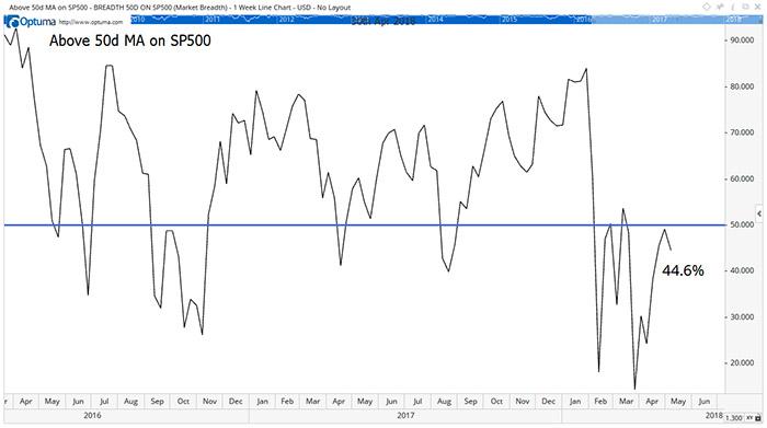 Significant Market Declines