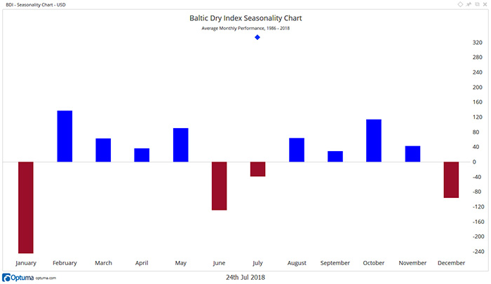 BDI Seasonality Chart