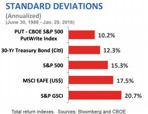 standard deviations chart