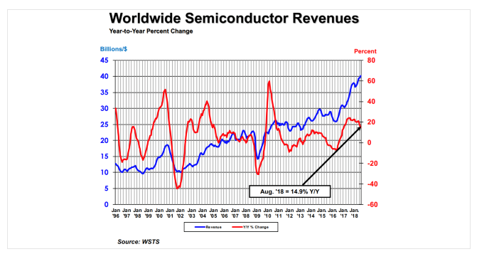 worldwide semiconductor revenues