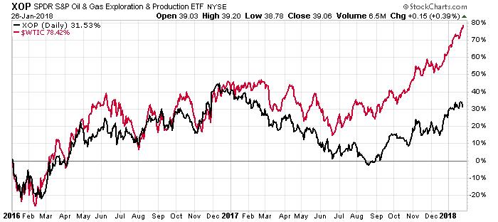xop stock chart