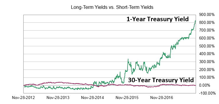"There is one important thing we all depend on that won't be nearly as good as it was in the ""good ol' days"" anytime soon. That's the yield curve."